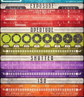 Pinterest Project: Photography Cheat Sheet